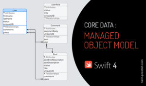 Core Data : Managed Object Model